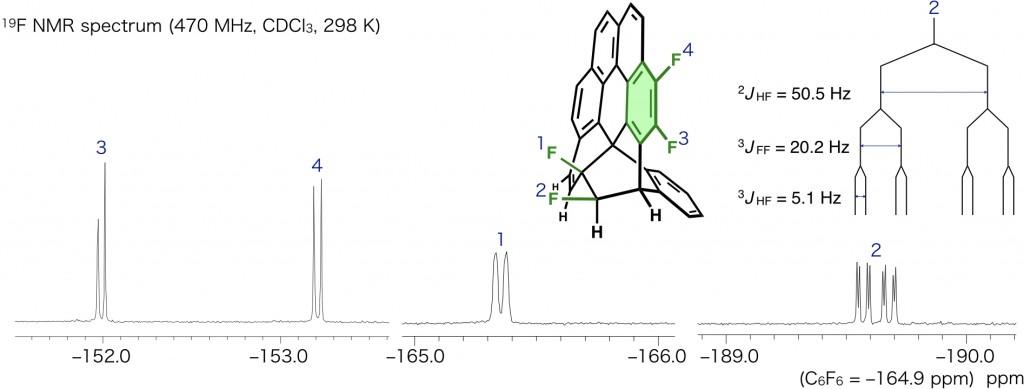 2F-transfer 19F NMR